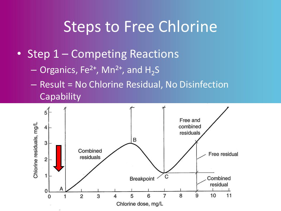 Wastewater Treatment Plants & Bacteria: Strategies for Compliance Steps to Free Chlorine Step 1 – Competing Reactions – Organics, Fe 2+, Mn 2+, and H