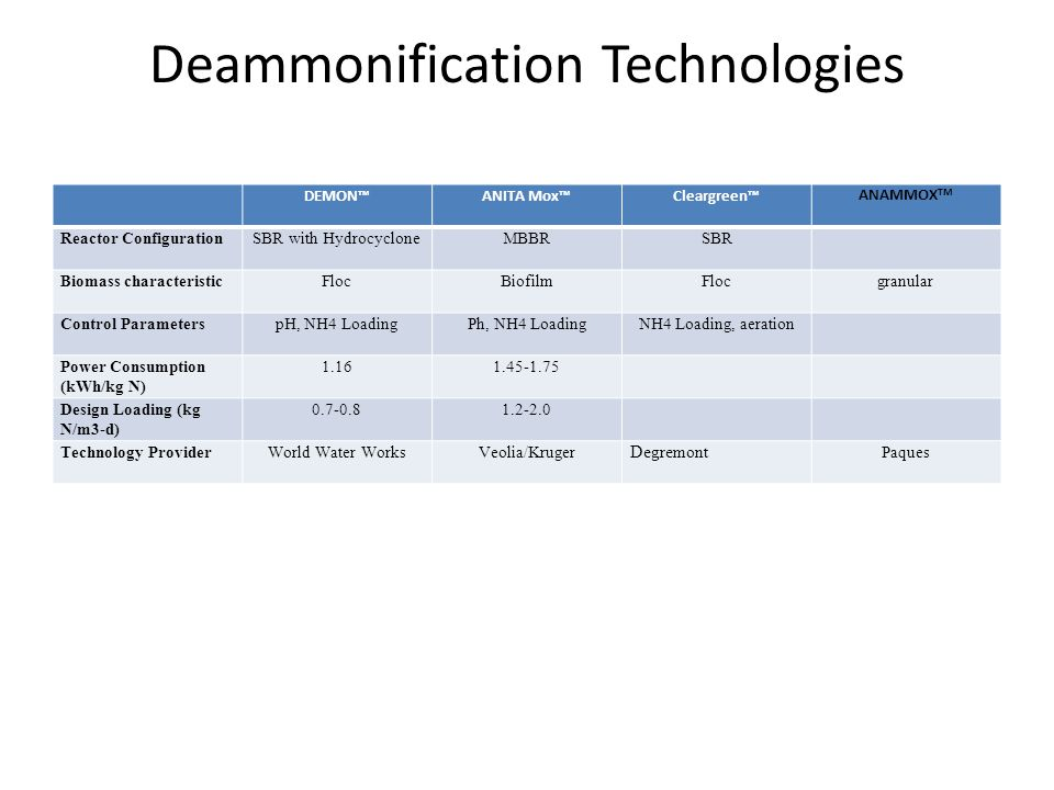Deammonification Technologies DEMON™ANITA Mox™Cleargreen™ ANAMMOX TM Reactor ConfigurationSBR with HydrocycloneMBBRSBR Biomass characteristicFlocBiofilmFlocgranular Control ParameterspH, NH4 LoadingPh, NH4 LoadingNH4 Loading, aeration Power Consumption (kWh/kg N) 1.161.45-1.75 Design Loading (kg N/m3-d) 0.7-0.81.2-2.0 Technology ProviderWorld Water WorksVeolia/Kruger Degremont Paques