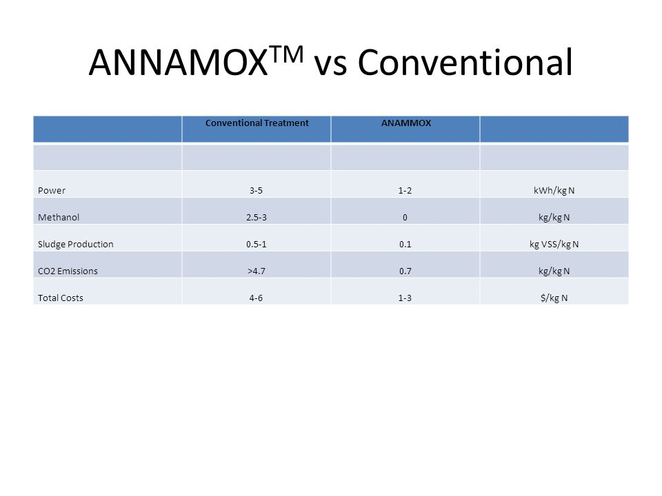ANNAMOX TM vs Conventional Conventional Treatment ANAMMOX Power3-51-2kWh/kg N Methanol2.5-30kg/kg N Sludge Production0.5-10.1kg VSS/kg N CO2 Emissions>4.70.7kg/kg N Total Costs4-61-3$/kg N