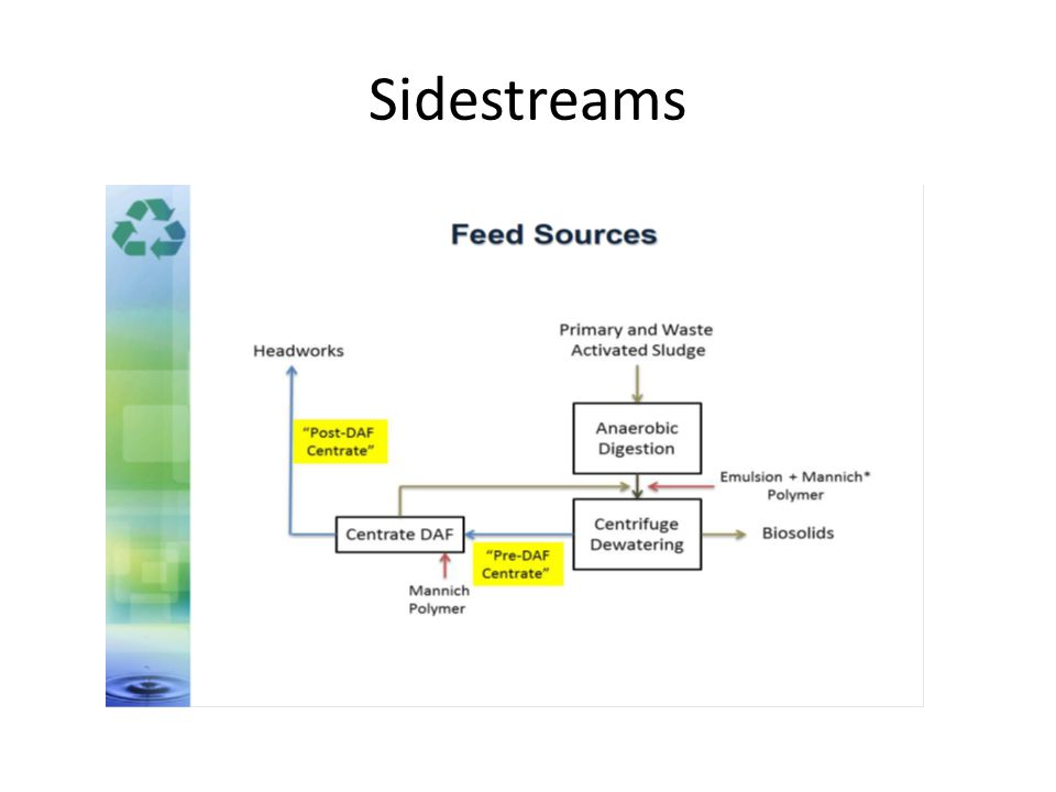 Sidestreams