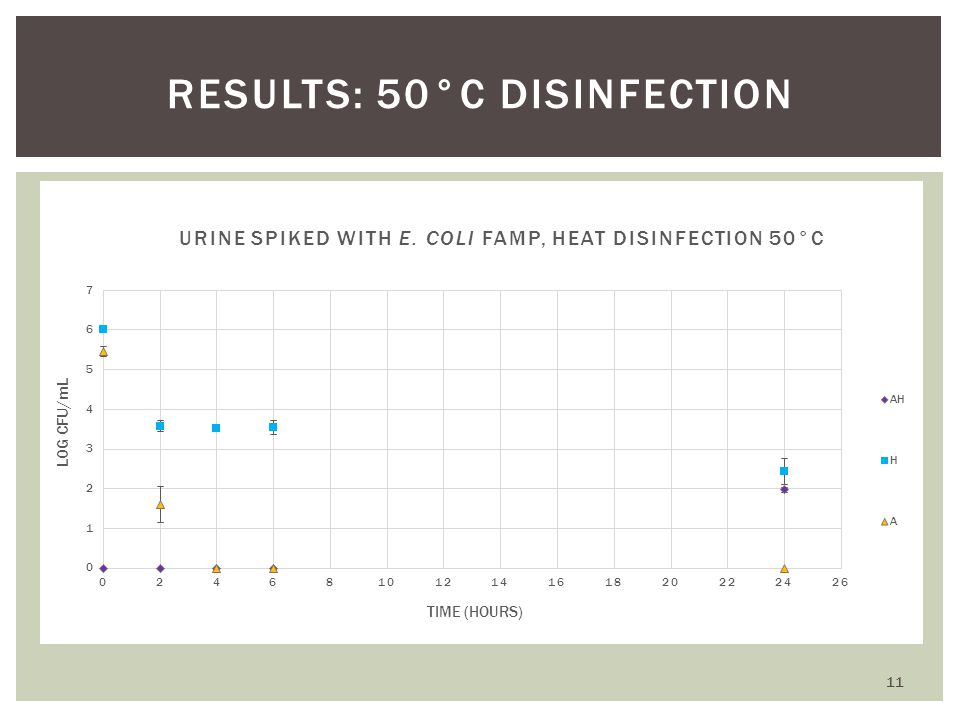 RESULTS: 50°C DISINFECTION 11
