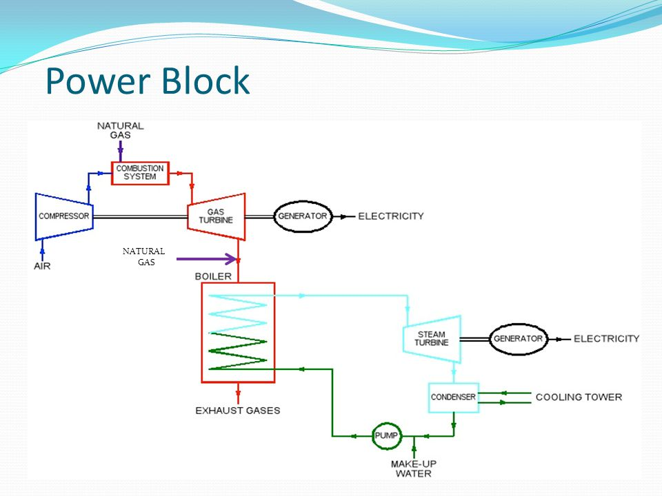 Power Block NATURAL GAS