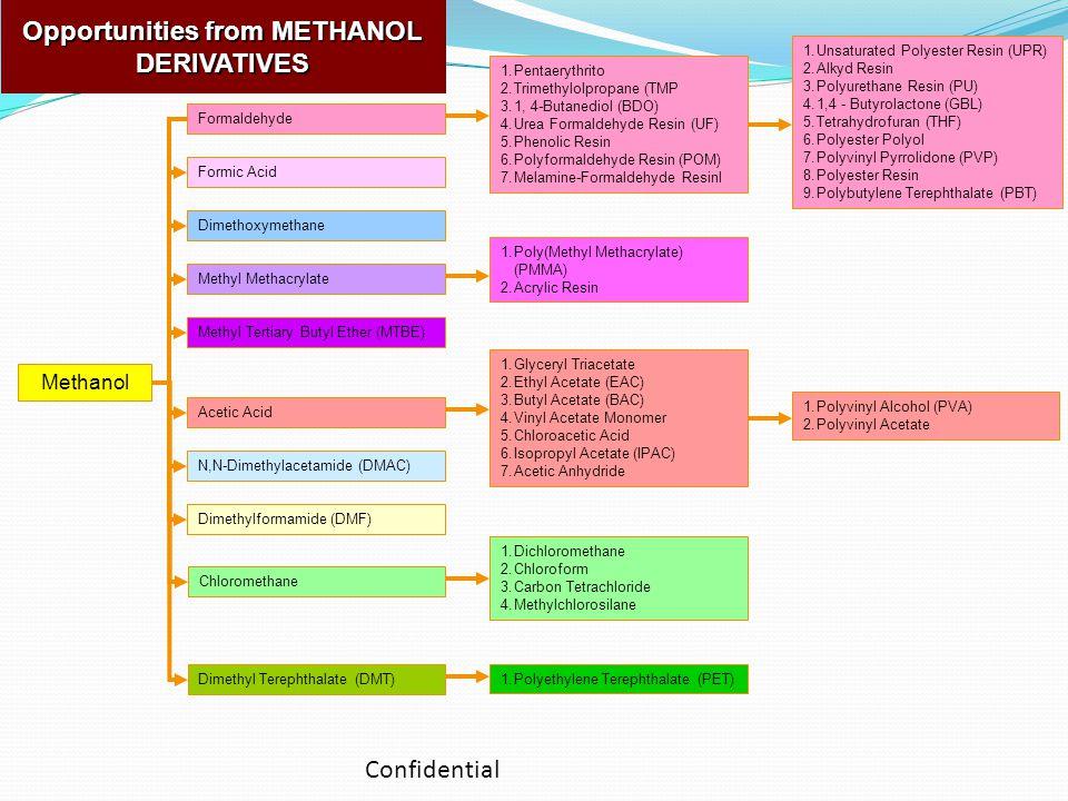 Methanol Formaldehyde Formic Acid Dimethoxymethane Methyl Methacrylate Methyl Tertiary Butyl Ether (MTBE) Acetic Acid N,N-Dimethylacetamide (DMAC) Dimethylformamide (DMF) Chloromethane Dimethyl Terephthalate (DMT) 1.Pentaerythrito 2.Trimethylolpropane (TMP 3.1, 4-Butanediol (BDO) 4.Urea Formaldehyde Resin (UF) 5.Phenolic Resin 6.Polyformaldehyde Resin (POM) 7.Melamine-Formaldehyde Resinl 1.Poly(Methyl Methacrylate) (PMMA) 2.Acrylic Resin 1.Glyceryl Triacetate 2.Ethyl Acetate (EAC) 3.Butyl Acetate (BAC) 4.Vinyl Acetate Monomer 5.Chloroacetic Acid 6.Isopropyl Acetate (IPAC) 7.Acetic Anhydride 1.Dichloromethane 2.Chloroform 3.Carbon Tetrachloride 4.Methylchlorosilane 1.Polyethylene Terephthalate (PET) 1.Unsaturated Polyester Resin (UPR) 2.Alkyd Resin 3.Polyurethane Resin (PU) 4.1,4 - Butyrolactone (GBL) 5.Tetrahydrofuran (THF) 6.Polyester Polyol 7.Polyvinyl Pyrrolidone (PVP) 8.Polyester Resin 9.Polybutylene Terephthalate (PBT) 1.Polyvinyl Alcohol (PVA) 2.Polyvinyl Acetate Opportunities from METHANOL DERIVATIVES Confidential