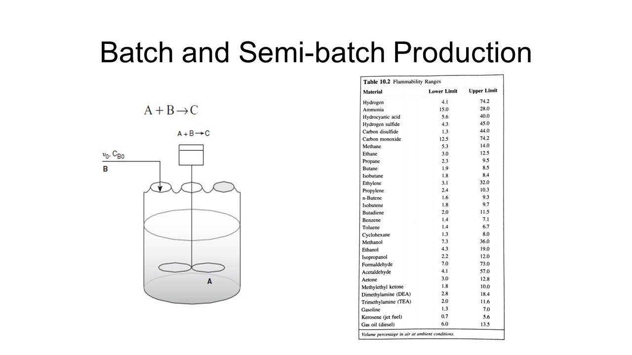 Batch and Semi-batch Production