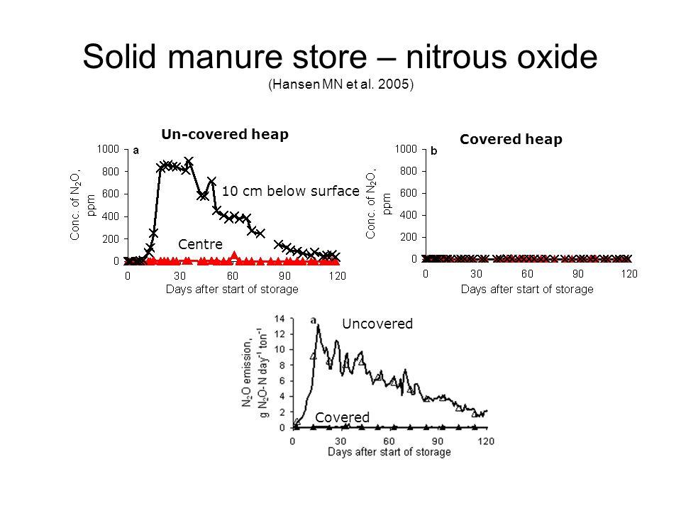 Solid manure store – nitrous oxide (Hansen MN et al.