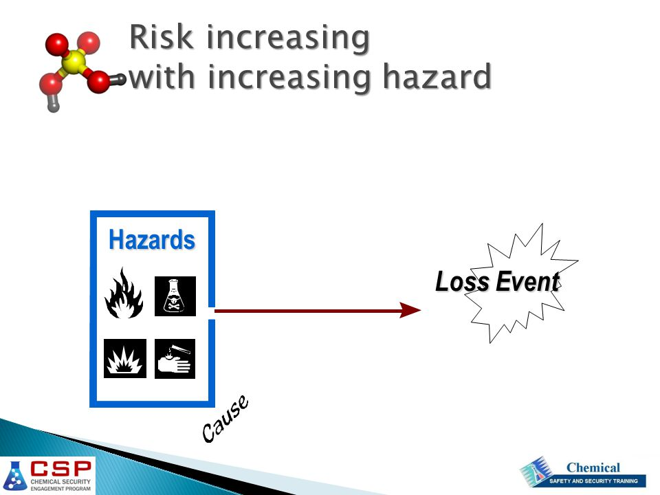 Loss Event Hazards Risk increasing with increasing hazard