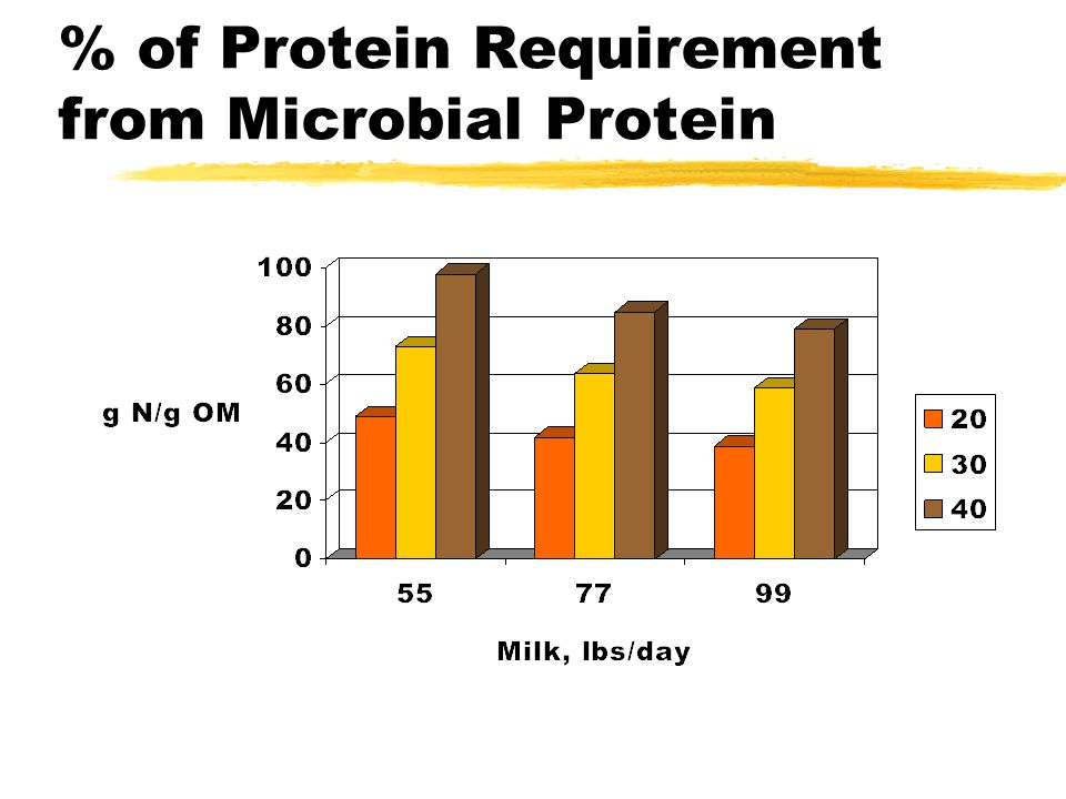 % of Protein Requirement from Microbial Protein