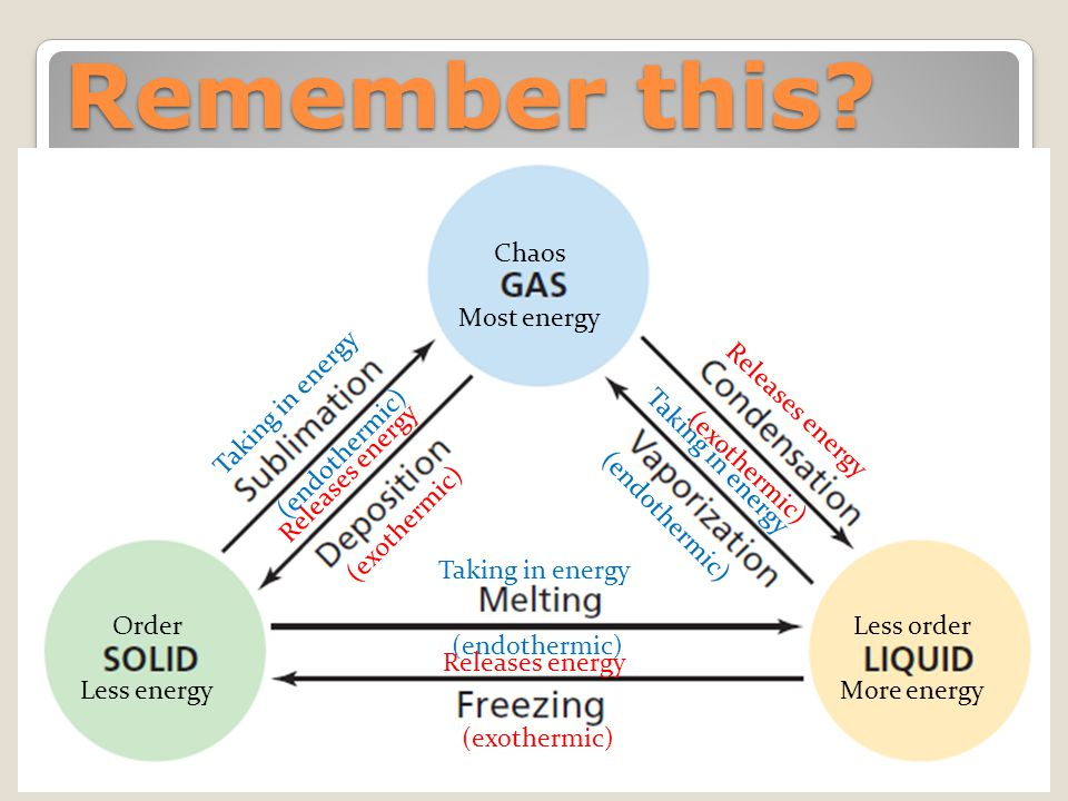 Remember this? Order Less energy Less order More energy Chaos Most energy Taking in energy (endothermic) Releases energy (exothermic) Taking in energy