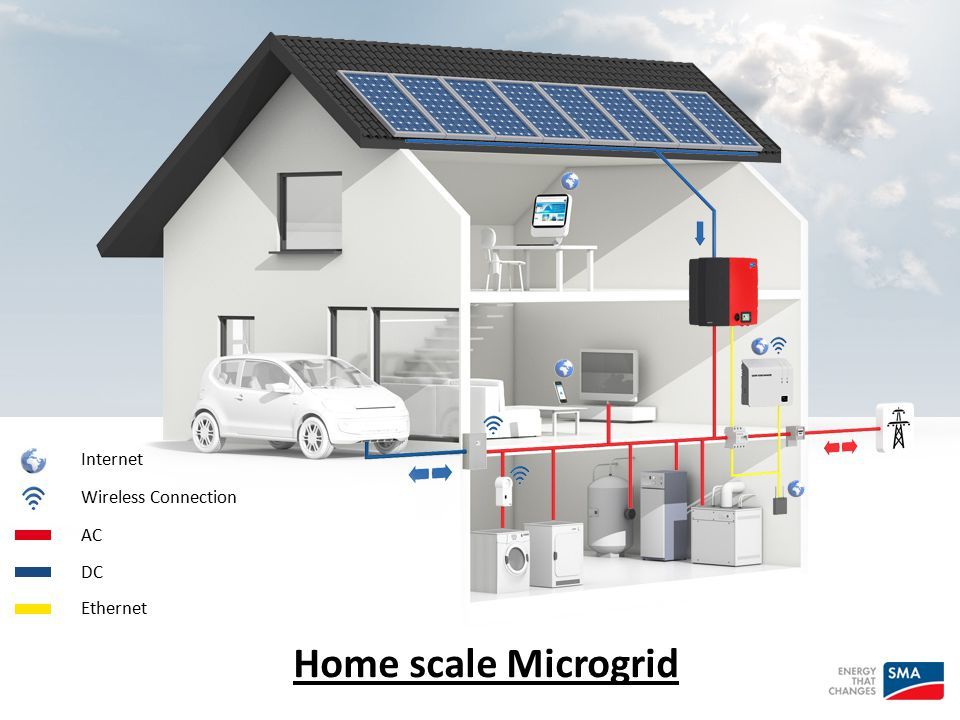 Internet Wireless Connection AC DC Ethernet Home scale Microgrid