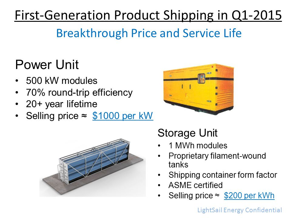 Power Unit 500 kW modules 70% round-trip efficiency 20+ year lifetime Selling price ≈ $1000 per kW First-Generation Product Shipping in Q1-2015 Breakthrough Price and Service Life Storage Unit 1 MWh modules Proprietary filament-wound tanks Shipping container form factor ASME certified Selling price ≈ $200 per kWh LightSail Energy Confidential