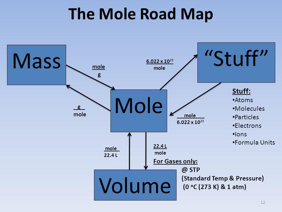 The Mole Road Map Mass Stuff Mole Volume g mole g mole.
