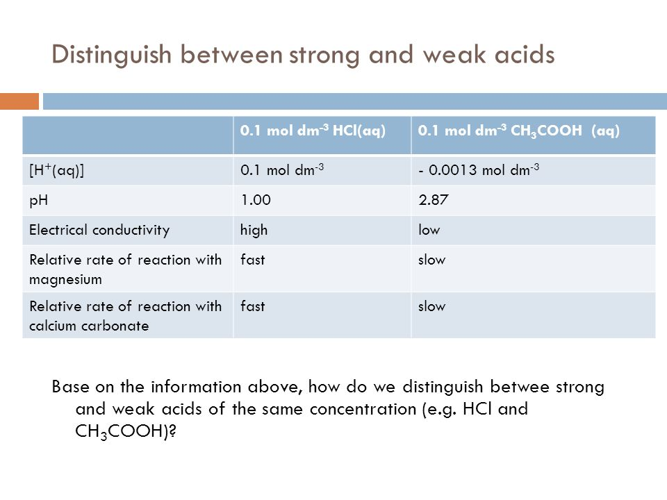 Distinguish between strong and weak acids Base on the information above, how do we distinguish betwee strong and weak acids of the same concentration