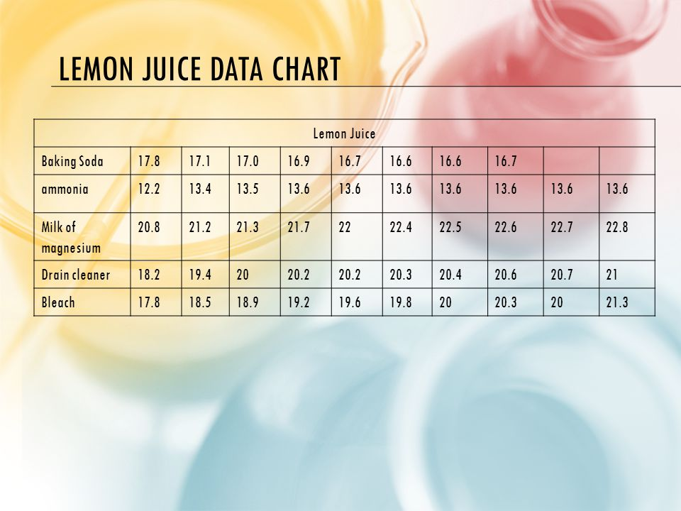 LEMON JUICE DATA CHART Lemon Juice Baking Soda17.817.117.016.916.716.6 16.7 ammonia12.213.413.513.6 Milk of magnesium 20.821.221.321.72222.422.522.622.722.8 Drain cleaner18.219.42020.2 20.320.420.620.721 Bleach17.818.518.919.219.619.82020.32021.3
