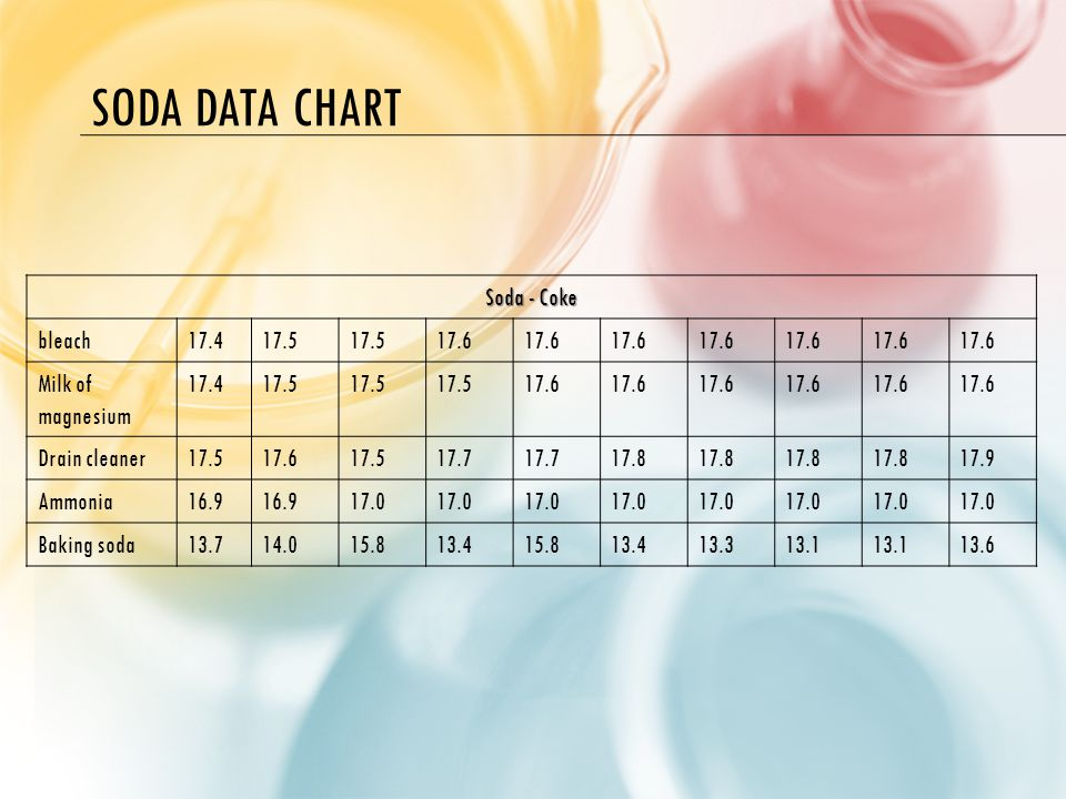 SODA DATA CHART Soda - Coke bleach17.417.5 17.6 Milk of magnesium 17.417.5 17.6 Drain cleaner17.517.617.517.7 17.8 17.9 Ammonia16.9 17.0 Baking soda13.714.015.813.415.813.413.313.1 13.6