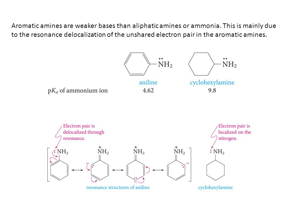 Aromatic amines are weaker bases than aliphatic amines or ammonia. This is mainly due to the resonance delocalization of the unshared electron pair in