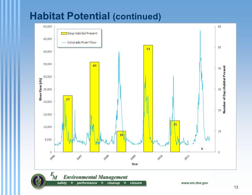 13 Habitat Potential (continued)