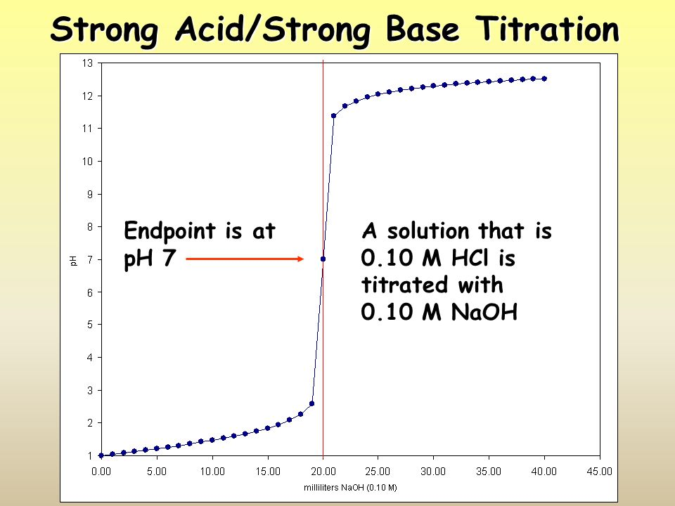 Strong Acid/Strong Base Titration A solution that is 0.10 M HCl is titrated with 0.10 M NaOH Endpoint is at pH 7