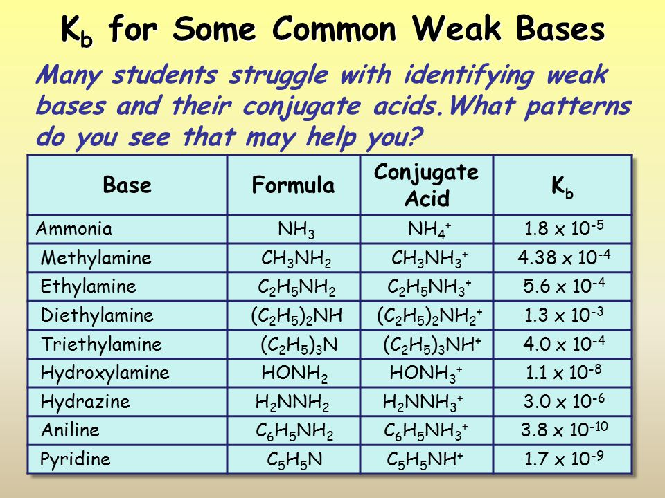 K b for Some Common Weak Bases Many students struggle with identifying weak bases and their conjugate acids.What patterns do you see that may help you?