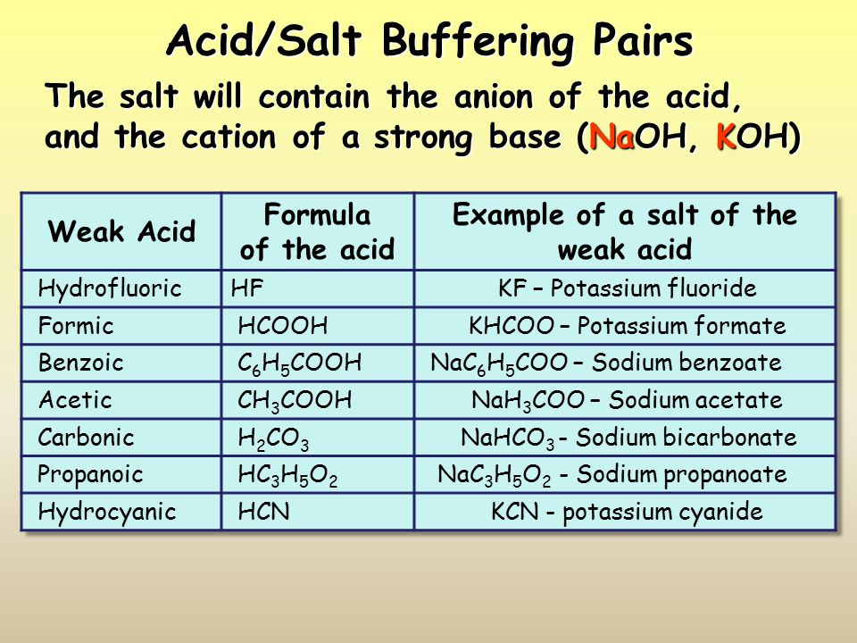 Acid/Salt Buffering Pairs The salt will contain the anion of the acid, and the cation of a strong base (NaOH, KOH)