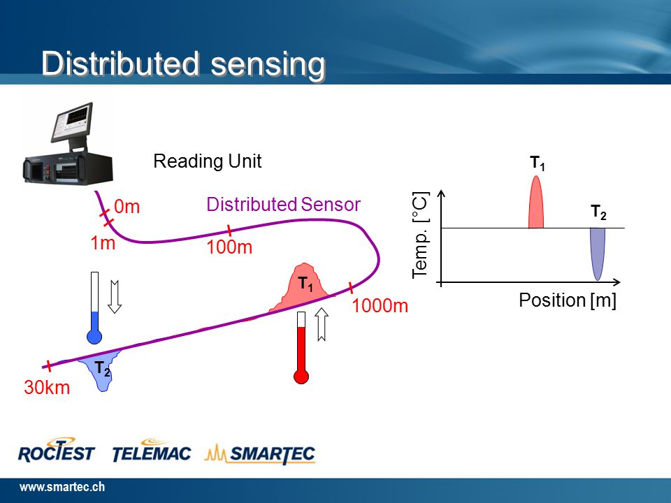 www.smartec.ch T, ε Scattering of light Scattering medium Laser, o Optical Scattering in Silica Fibers