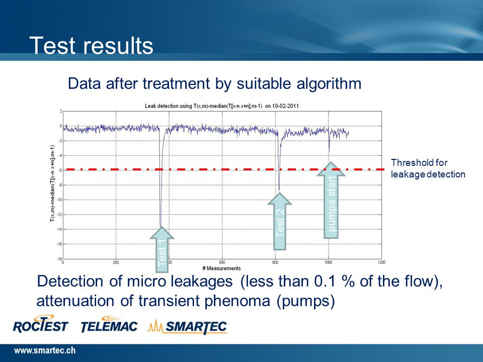 www.smartec.ch 2 tests were achieved by spilling ammonia on the pipeline : Test 1 : 1 kg of ammoniac over 1 meter over 1 minute (equivalent to 0.06 %