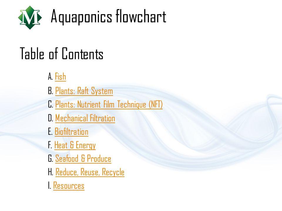Aquaponics flowchart Table of Contents A. FishFish B. Plants: Raft SystemPlants: Raft System C. Plants: Nutrient Film Technique (NFT)Plants: Nutrient