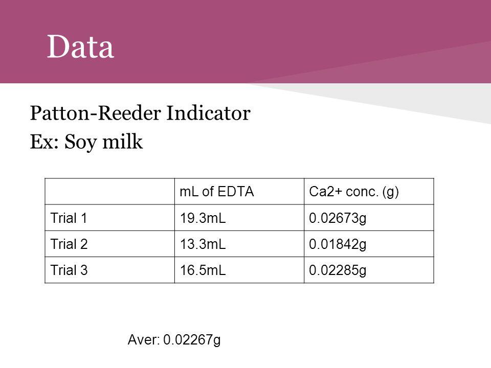 Data Patton-Reeder Indicator Ex: Soy milk Aver: 0.02267g mL of EDTACa2+ conc. (g) Trial 119.3mL0.02673g Trial 213.3mL0.01842g Trial 316.5mL0.02285g