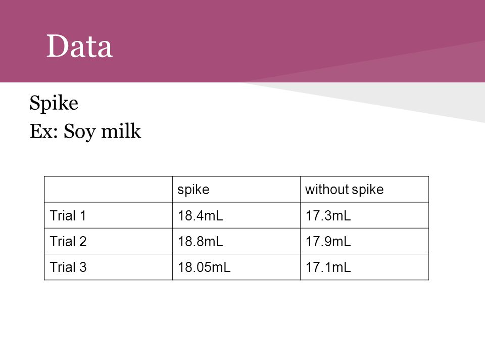 Data Spike Ex: Soy milk spikewithout spike Trial 118.4mL17.3mL Trial 218.8mL17.9mL Trial 318.05mL17.1mL