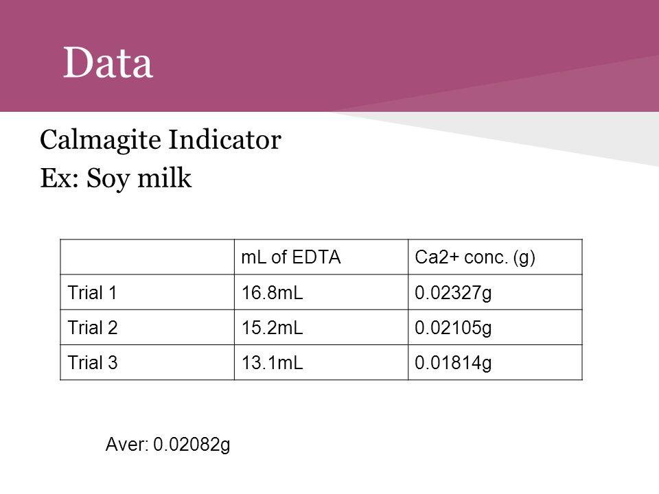 Data Calmagite Indicator Ex: Soy milk Aver: 0.02082g mL of EDTACa2+ conc. (g) Trial 116.8mL0.02327g Trial 215.2mL0.02105g Trial 313.1mL0.01814g