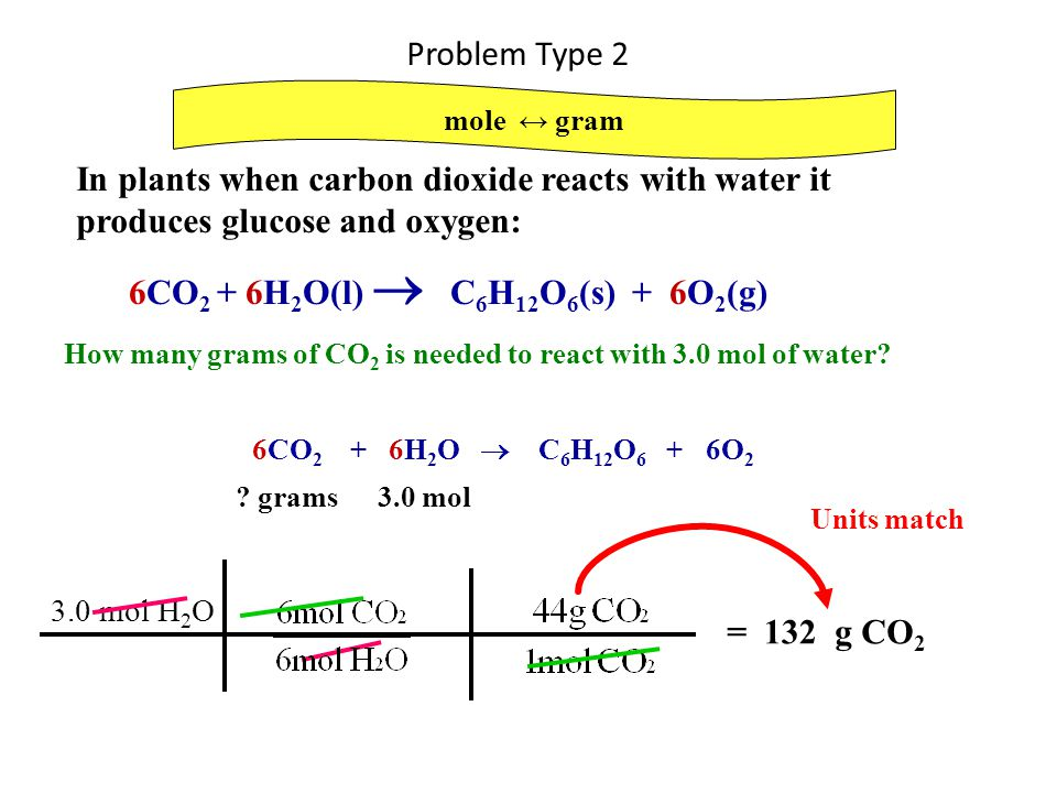 Problem Type 2 mole ↔ gram In plants when carbon dioxide reacts with water it produces glucose and oxygen: 6CO 2 + 6H 2 O(l)  C 6 H 12 O 6 (s) + 6O 2