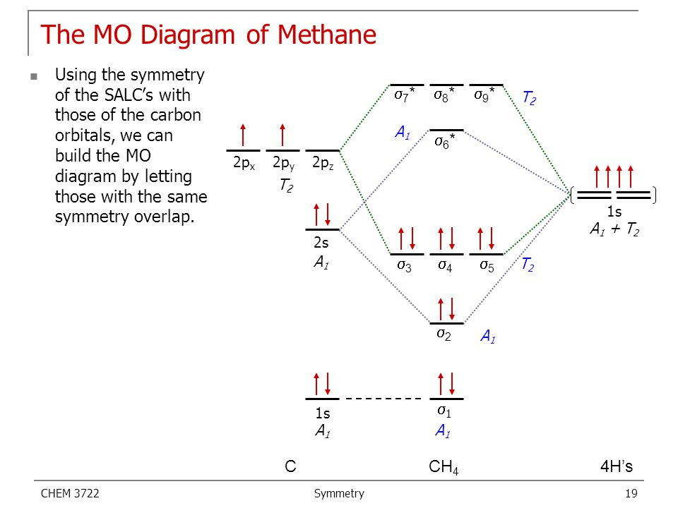 CHEM 3722 Symmetry 19 The MO Diagram of Methane Using the symmetry of the SALC's with those of the carbon orbitals, we can build the MO diagram by let