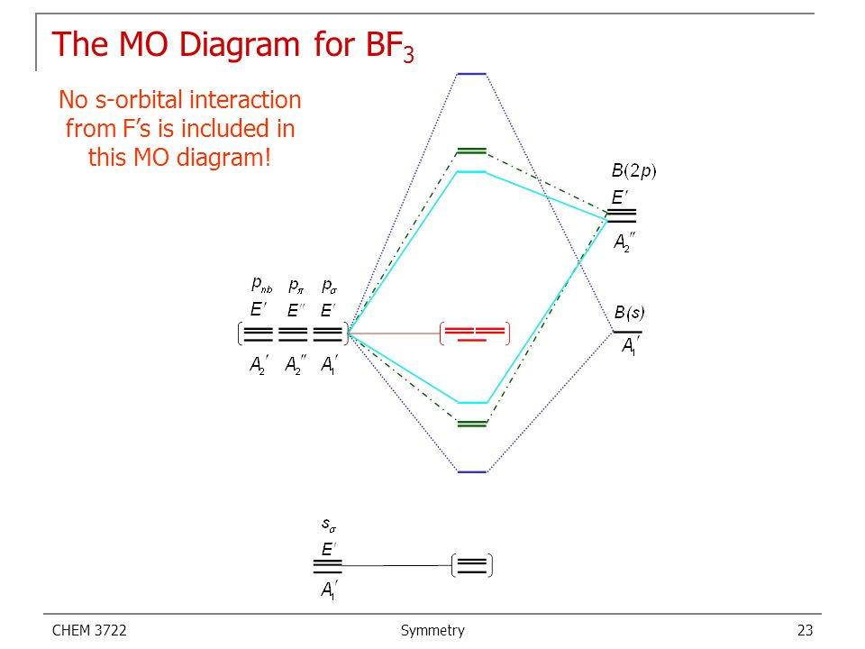CHEM 3722 Symmetry 23 The MO Diagram for BF 3 No s-orbital interaction from F's is included in this MO diagram!