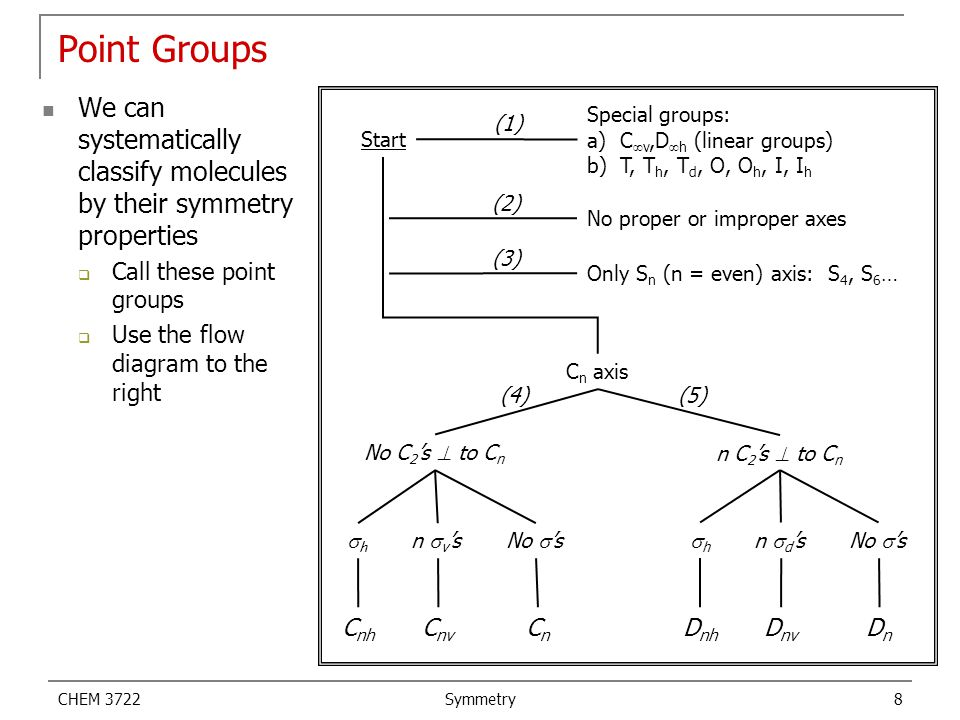 CHEM 3722 Symmetry 9 Some Common Groups D 3h Point Group  C 3, C 3 2, 3C 2, S 3, S 3 5, 3  v,  h  Trigonal planar C 3v Point Group  C 3, 3  v  Trigonal pyramid D 3h Point Group  C 3, C 3 2, 3C 2, S 3, S 3 5, 3  v,  h  Trigonal bi-pyramid C 4h Point Group  C 2, 2C 2 ', 2C 2 '', C 4, S 4, S 4 2, 2  v, 2  d,  h, i  Square planar C 4v Point Group  C 2, C 4, C 4 2, 2  v, 2  d  Square pyramid AB 3 AB 5 AB 4 AB 5