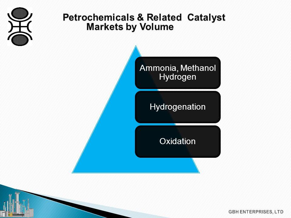 Petrochemicals & Related Catalyst Petrochemicals & Related Catalyst Markets by $USD Dollar Value Ammonia, Methanol Hydrogen OxidationHydrogenationOrganic SynthesisAromaticsDehydrogenation