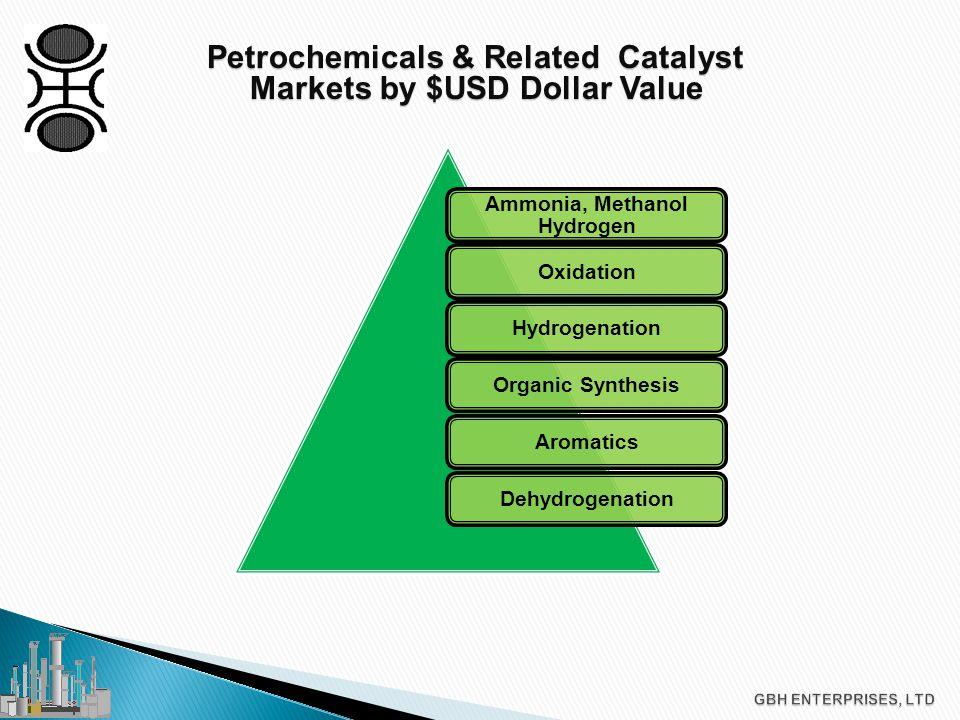 Petrochemicals: Petrochemicals: Aromatics Production By Interconversion Process Technology  BTX  Hydrodealkylation  Cyclohexane  Cumene  Pyrolysis Gasoline Extraction  Reforming & Reforming Extraction  Transalkylation of Toluene with Trimethyl Benzene  Toluene Disproportionation  Selective Toluene Disproportionation  Benzene from Coal / Pet Coke  Isomerization & Separation of Para- and Ortho Xylene  Ethylbenzene by Distillation from Xylenes  Cyclohexane by Hydrogenation of Benzene  PXE C0-Prod