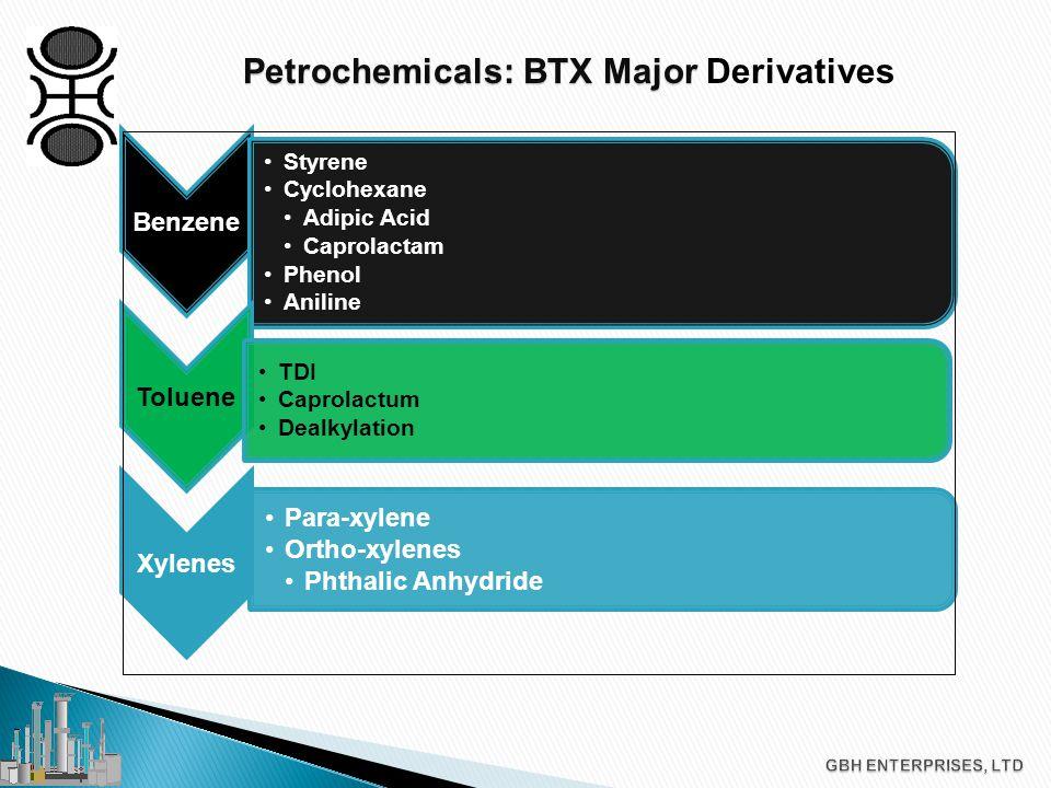 Petrochemicals: Global Markets Petrochemicals: Global Markets Benzene Ethylbenzene (55%) Cumene (17%) Cyclohexane (14%) Remaining Alkylbenzene 3% Nitrobenzene 6% Others 5% Mixed Xylenes Paraxylene (70%) Ortho Xylene (12%) Solvents (14%) Principal Feedstock s & Largest Consumers Basis: World Petrochemical Feedstock Analysis – CMAI (2005)
