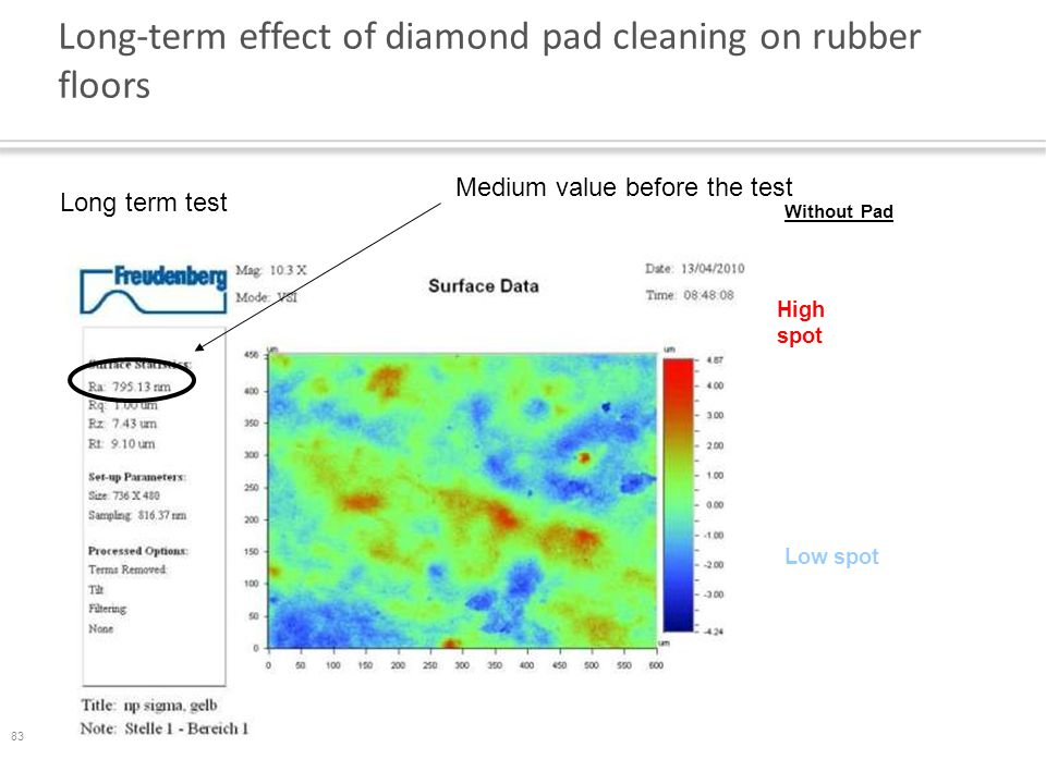 83 Long-term effect of diamond pad cleaning on rubber floors Long term test Without Pad High spot Low spot Medium value before the test