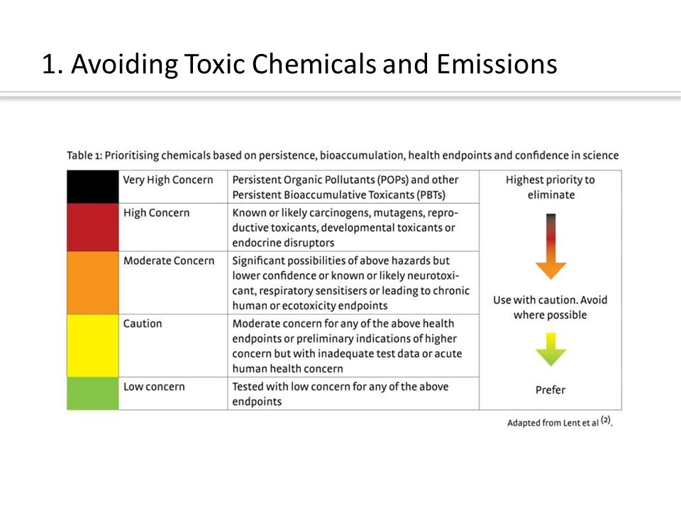 1. Avoiding Toxic Chemicals and Emissions