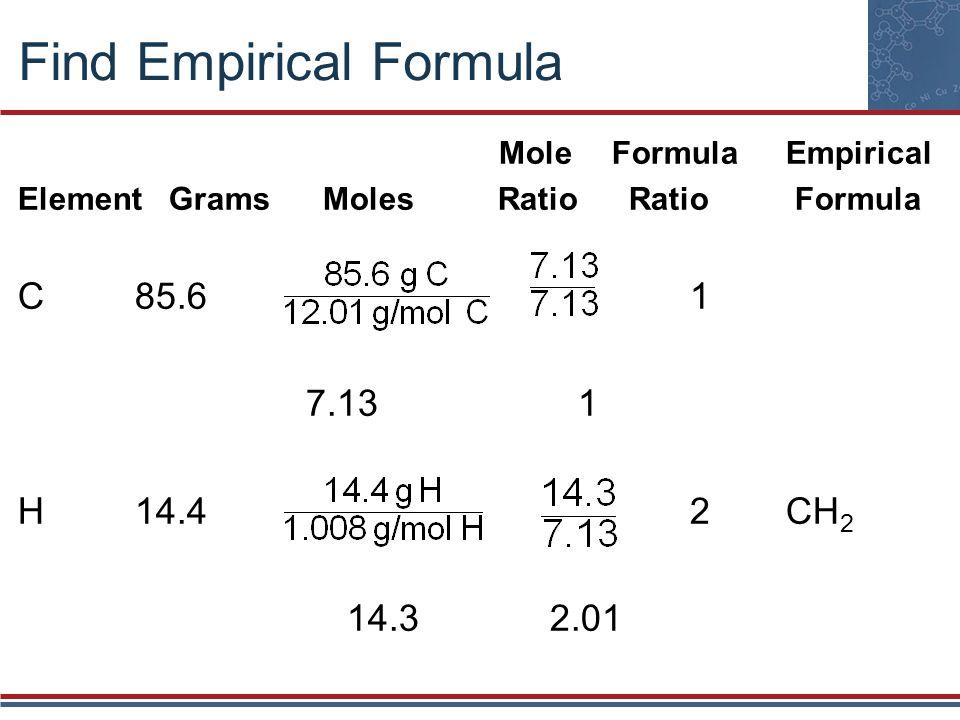 Find Empirical Formula Mole FormulaEmpirical Element Grams MolesRatio Ratio Formula C 85.6 1 7.13 1 H 14.4 2CH 2 14.3 2.01