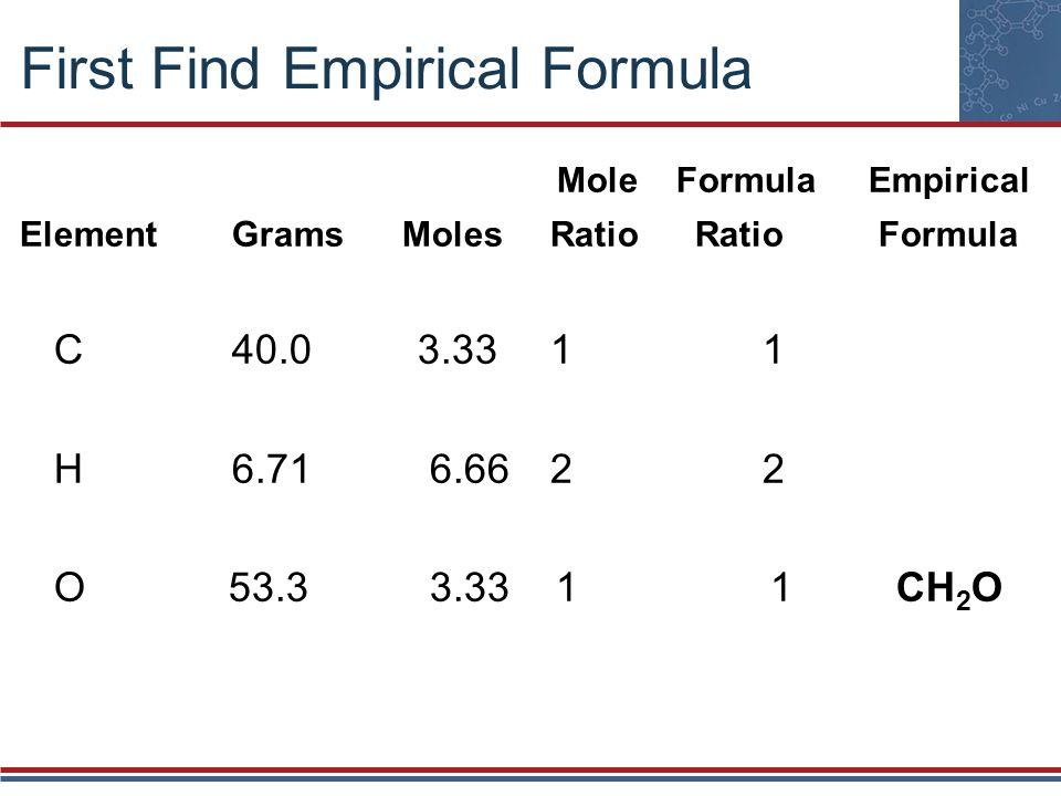 First Find Empirical Formula Mole FormulaEmpirical ElementGrams MolesRatio Ratio Formula C40.0 3.3311 H6.71 6.6622 O 53.3 3.33 1 1 CH 2 O