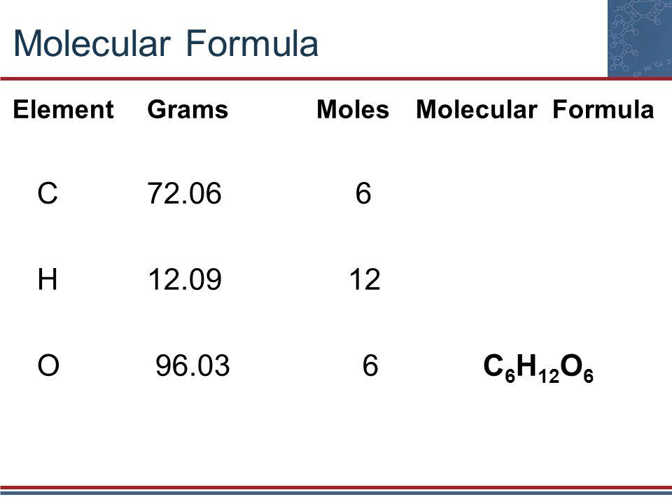 Molecular Formula ElementGrams MolesMolecular Formula C72.06 6 H12.09 12 O 96.03 6C 6 H 12 O 6