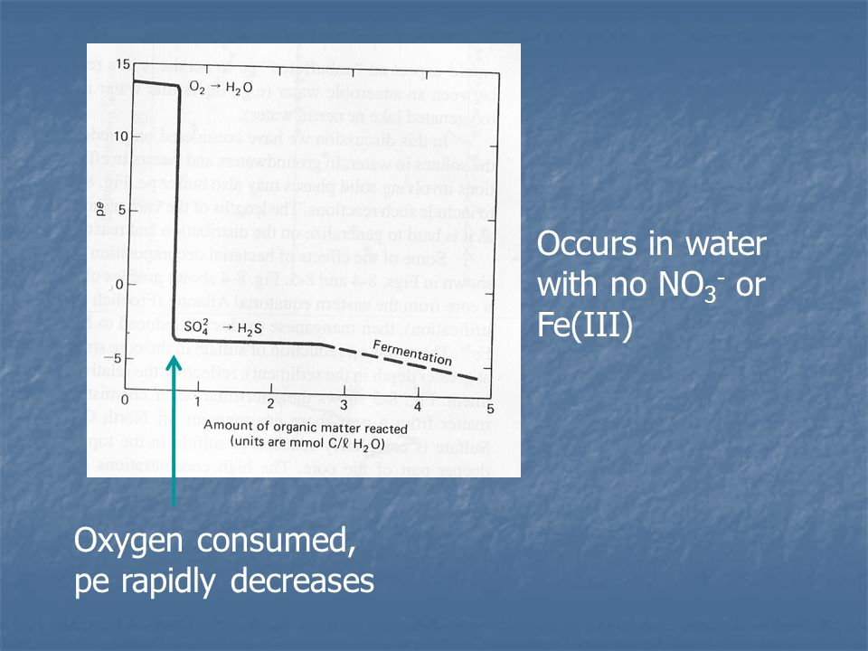 Oxygen consumed, pe rapidly decreases Occurs in water with no NO 3 - or Fe(III)