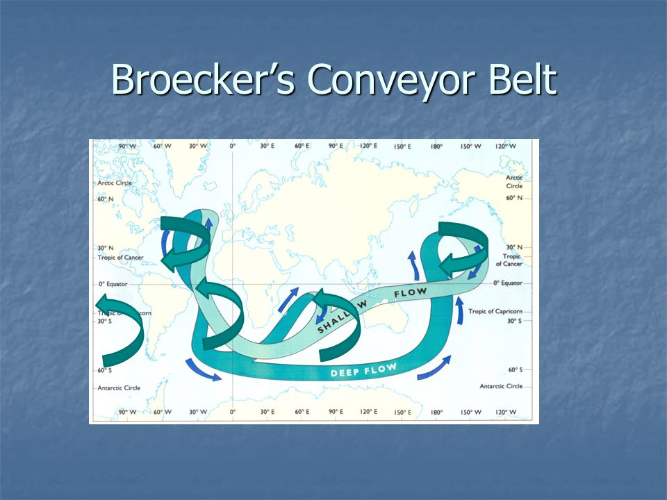 Broecker's Conveyor Belt