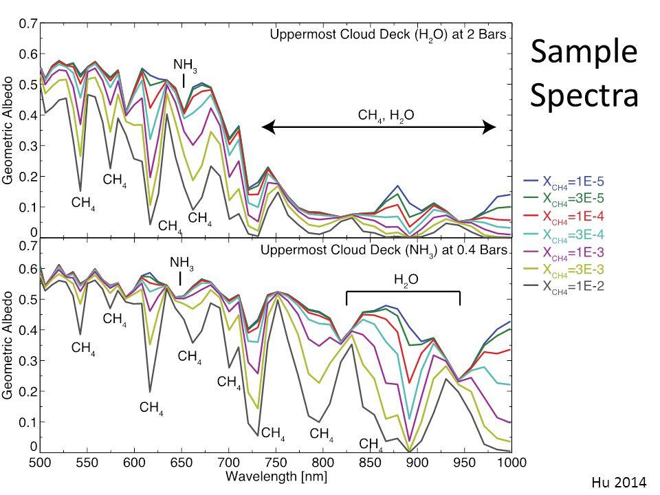Sample Spectra Hu 2014