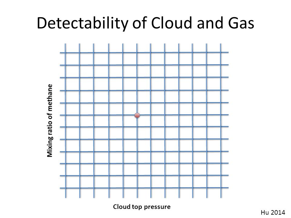 Detectability of Cloud and Gas Hu 2014 Cloud top pressure