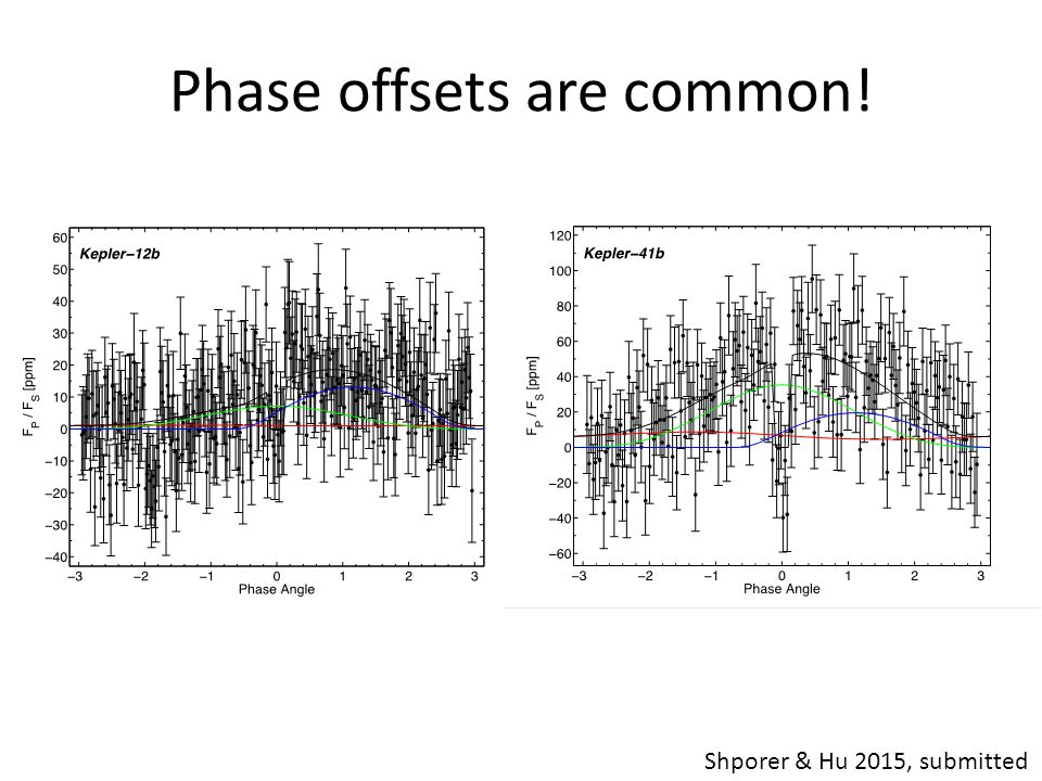 Phase offsets are common! Shporer & Hu 2015, submitted
