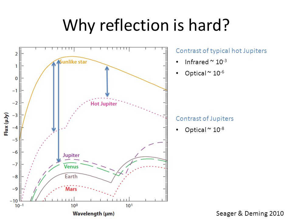 Why reflection is hard.