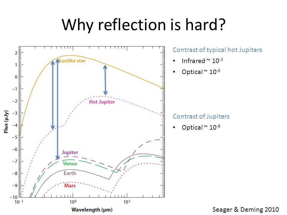 WFIRST-AFTA Courtesy of Wesley Traub (JPL) Giant exoplanets at 2 – 4 AU