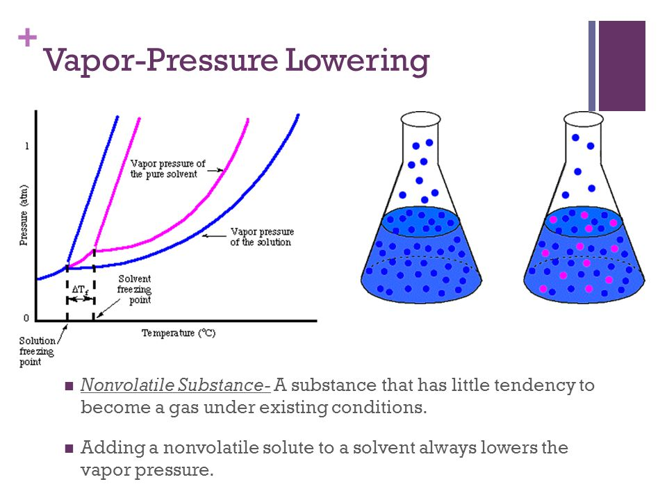 + Vapor-Pressure Lowering Nonvolatile Substance- A substance that has little tendency to become a gas under existing conditions. Adding a nonvolatile