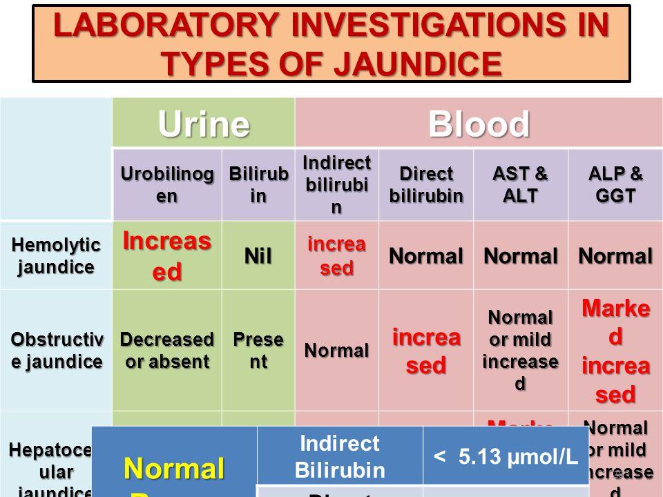 LABORATORY INVESTIGATIONS IN TYPES OF JAUNDICE UrineBlood Urobilinog en Bilirub in Indirect bilirubi n Direct bilirubin AST & ALT ALP & GGT Hemolyticj